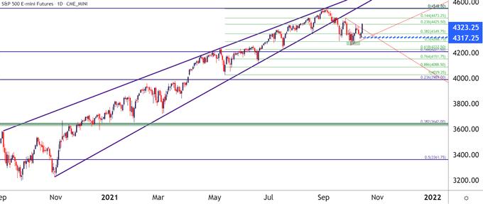 SPX ES SPY Daily Price Chart
