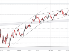 Nasdaq 100, DAX 30 & FTSE 100 Forecasts: Will the Recovery Continue?