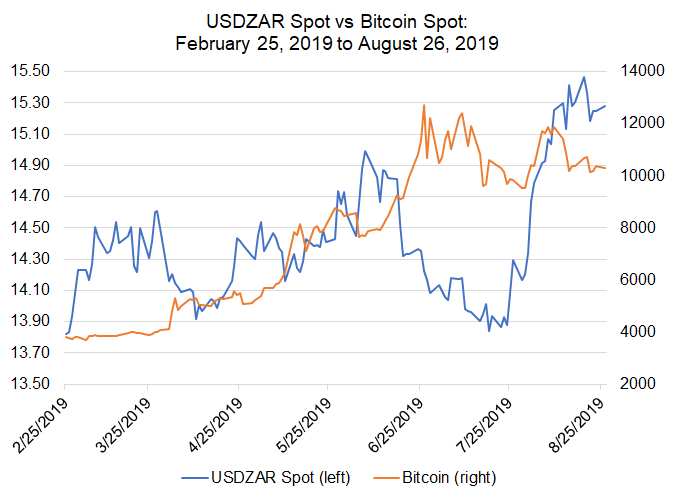 Bitcoin Price Correlations with Emerging Markets FX: USD/CNH, USD/ZAR in Control