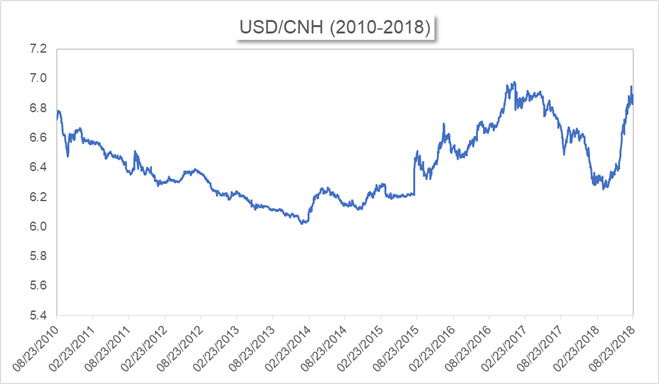 CNH vs CNY: Differences Between the Two Yuan