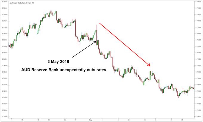 Chart showing AUD/USD depreciation after Reserve Bank cut interest rates