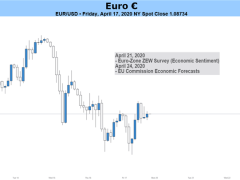 Outlook for EUR/USD Turning Increasingly Bearish
