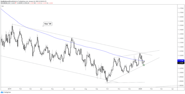 EUR/USD daily chart (choppy, watch t-line)