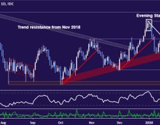 AUD/USD Technical Analysis: Aussie Dollar Rebound Brewing?