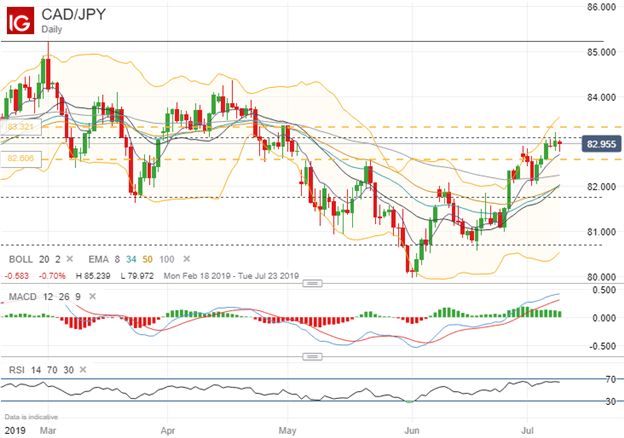 USD/CAD Currency Volatility: Canadian Dollar Eyes BOC Rate Review