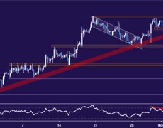 Euro Break Has Downtrend Back in Play