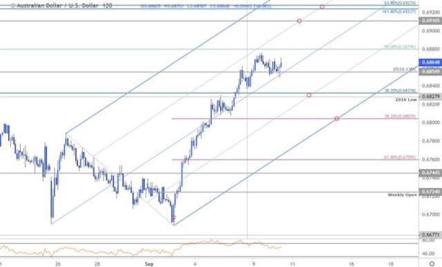 Austrlian Dollar Price Chart - AUD/USD 120min - Aussie Trade Outlook - Technical Forecast