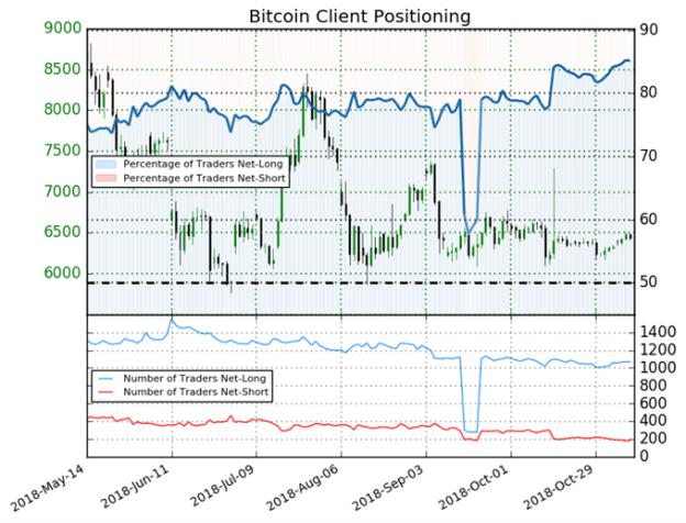 Bitcoin: Weekly Short Positions Shrink 13% Prompting Bearish Bias