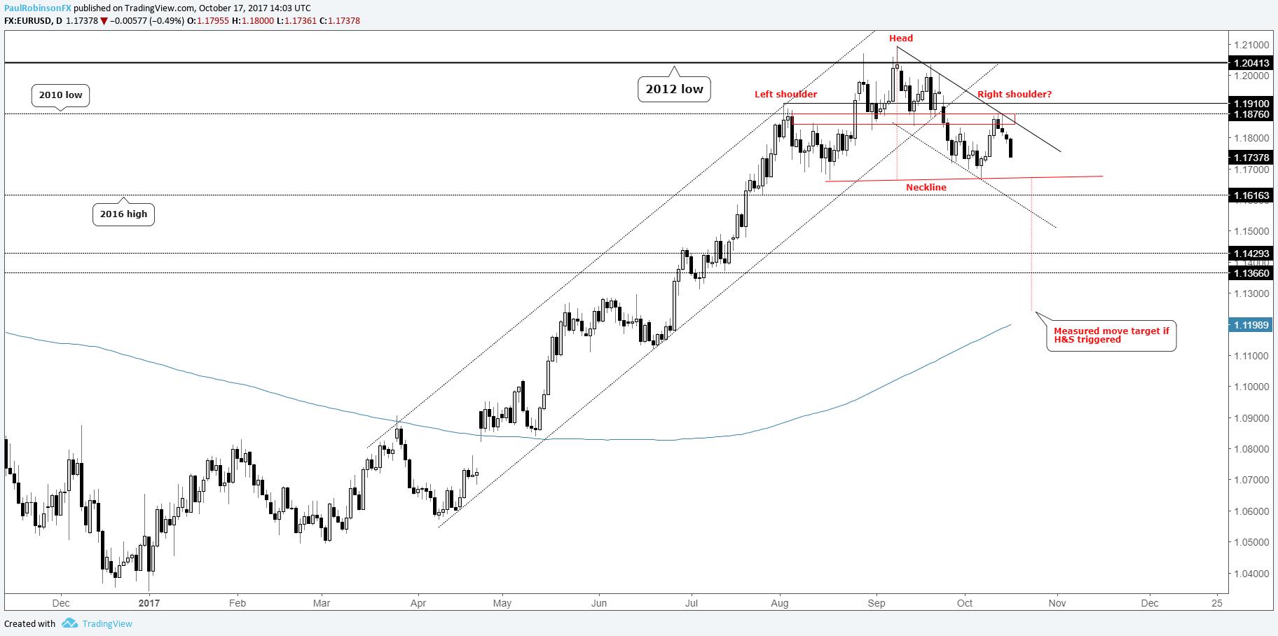 La paire de devises EUR/USD se maintient au-dessus de la