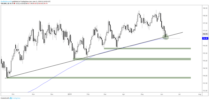 GBPUSD, AUDUSD, Gold, and More - Technical Outlook
