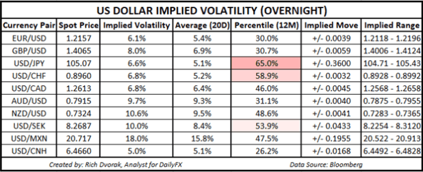 USD Price Chart Outlook Implied Volatility of the US Dollar Trading Ranges EURUSD GBPUSD USDJPY