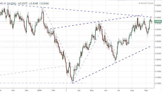 Equal-Weighted Canadian Dollar Index