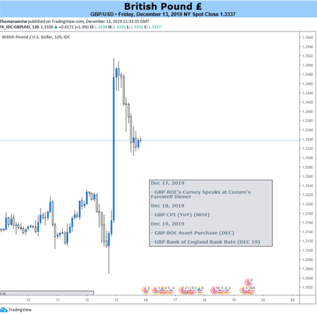 GBPUSD 2-Hour Price Chart