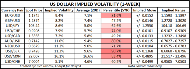USD Price Chart US Dollar Outlook Implied Volatity Trading Ranges