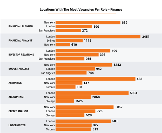 Locations With The Most Vacancies Per Role - Finance