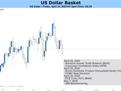 US Dollar Outlook Bullish on FOMC as Virus-Induced Recession Risks Swell