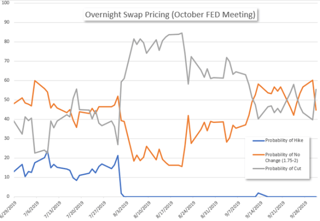 Overnight Swap Pricing October Fed