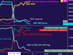 Yen, Euro and Franc Climb on Crude Oil Price Crash, China Data
