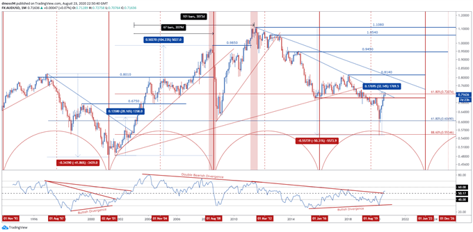 Australian Dollar Time Cycle: AUD/USD Rates Poised to Push Higher