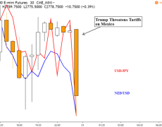 Yen Up, Trump Threatens Tariffs on Mexico, USMCA Approval in Doubt?
