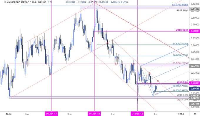 AUD/USD Price Chart - Australian Dollar vs US Dollar Weekly - Aussie Outlook