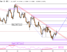 EUR/USD Technical Outlook, Will Euro Reverse 4-Month Downtrend?