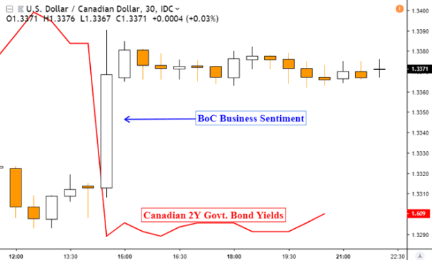 USDCAD Support Held on Negative BoC Business Outlook, AUD Eyes RBA