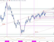USD Threatens Weekly Doji into Monthly Close