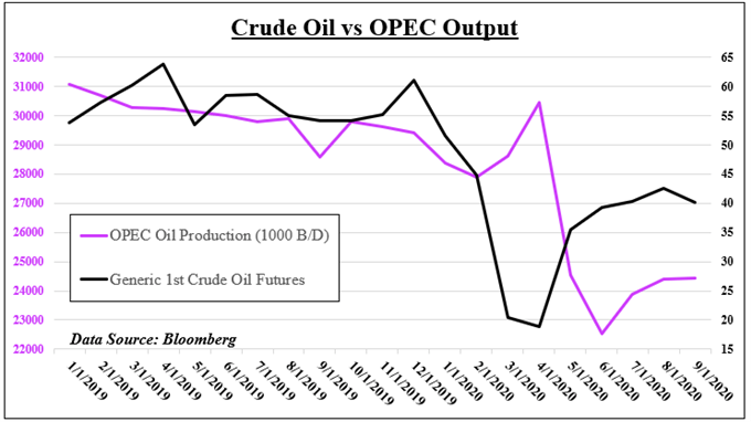 Crude oil outlook: OPEC's global outlook report in brief after the price spike