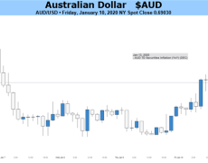 Australian Dollar May Gain If Global Focus Moves From Iran to Trade