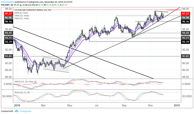 Central Bank Weekly: US Dollar Hamstrung after Fed Signals Dovish Shift
