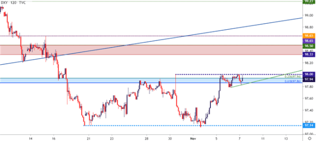 us dollar two hour price chart
