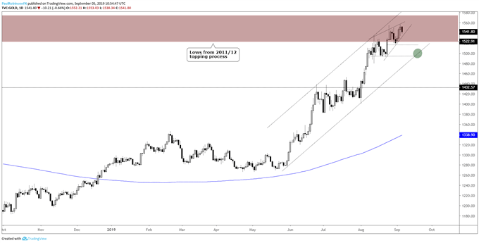 Gold Price and Silver Outlook: Too High to Buy, Too Strong to Short