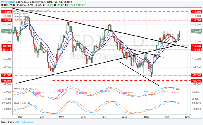 DXY Index Maintaining Uptrend from September and October Swing Lows