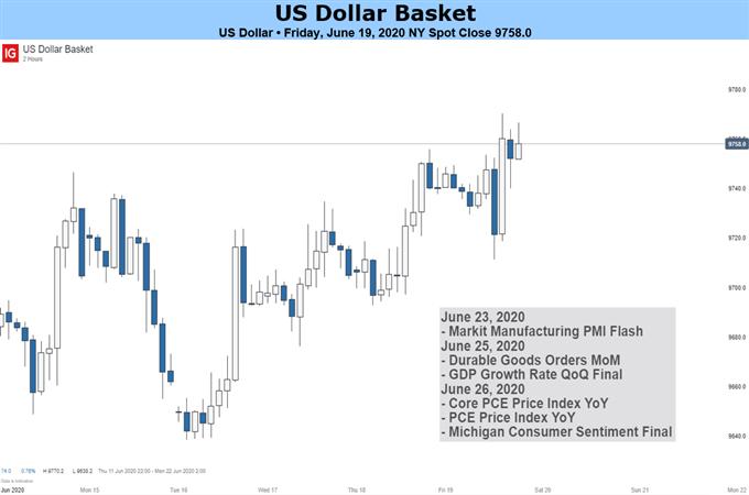 US Dollar Basket Chart