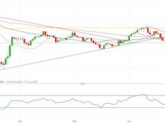 GBP/USD Outlook Still Bleak, FTSE Sliding Too