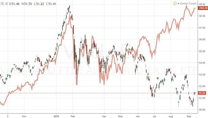 S&P 500 and Vanguards Global ex US VEU ETF