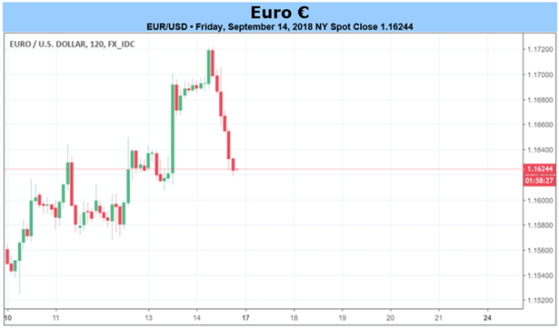 Euro Forecast: After ECB Holds, Italy to Come Back into Focus for Euro