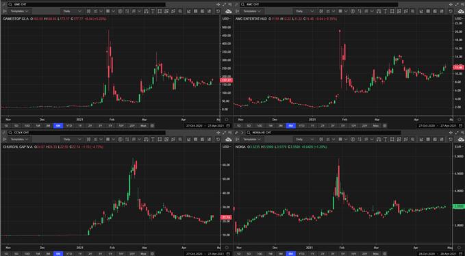 Price similarities of meme stocks