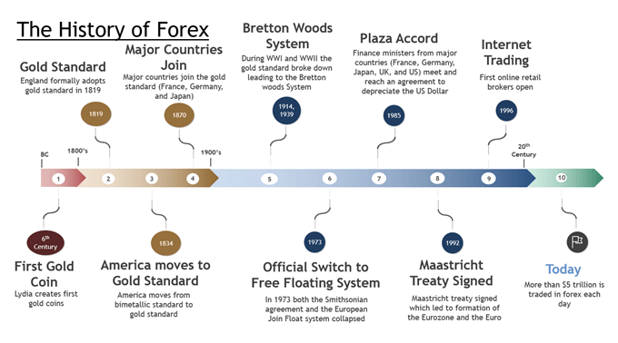 Timeline showing the history of forex since the 1800s