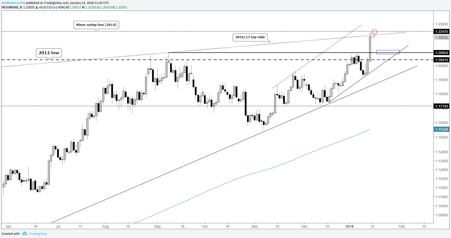 EUR/USD Weekly Chart Analysis: Euro May Find Limited