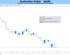 Australian Dollar May See Some Virus Respite if RBA Can Stay Upbeat