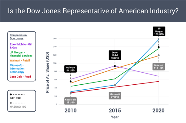 Dow Jones industry representation