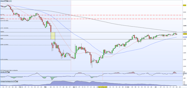 Crude Oil Edging Higher as Support Holds but Resistance Now Coming Into Play