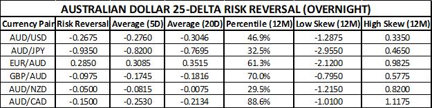 Australian Dollar Chart of Risk Reversals Ahead of RBA Meeting November 2019