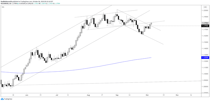 EUR/USD, EUR/JPY, DXY & More: Charts & Technical Analysis