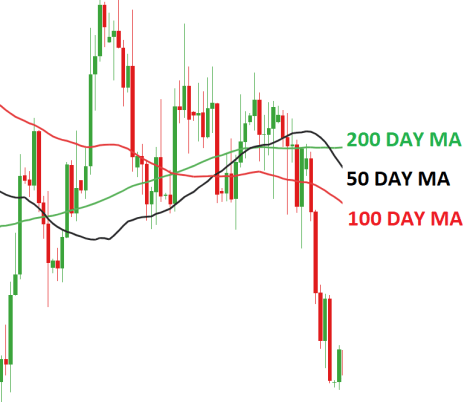 Moving Average (MA) Explained for Traders