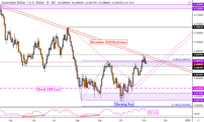 USD/JPY and AUD/USD Soar as US Mulls Lifting Some Chinese Tariffs
