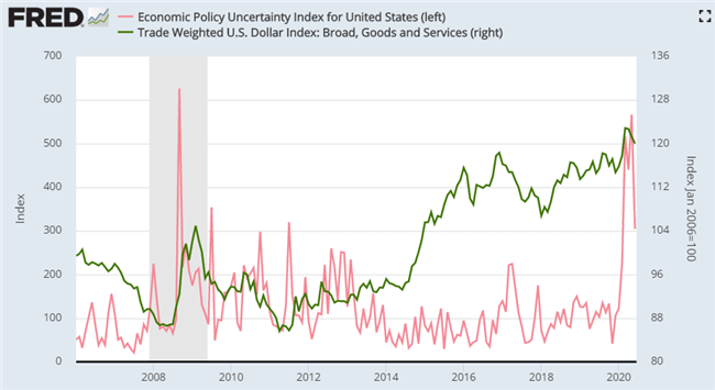 Fed US Dollar and economic policy uncertainty