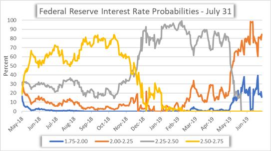 Fed Rate Cut Probability Chart July 2019